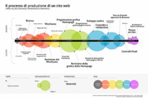 il processo di produzione di un sito web
